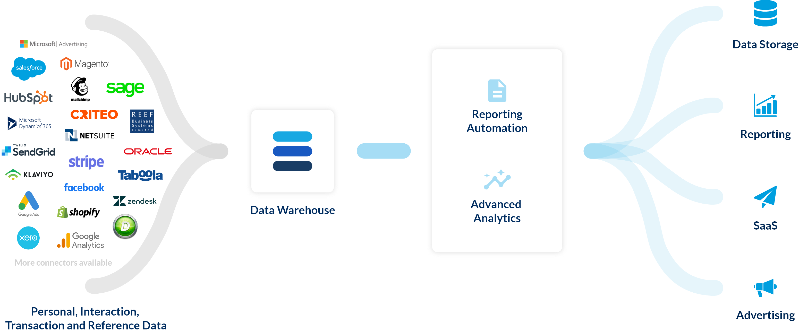 Overview of The Data Refinery. Data ingest with personal data, transactions, interactions and reference data into Data Warehouse, making Reporting Automation and Advanced Analytics available. Outputs sent to data destinations including ad platforms, SaaS products, reporting tools, data storage