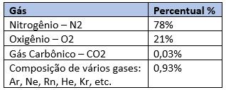 tablea sobre os gases