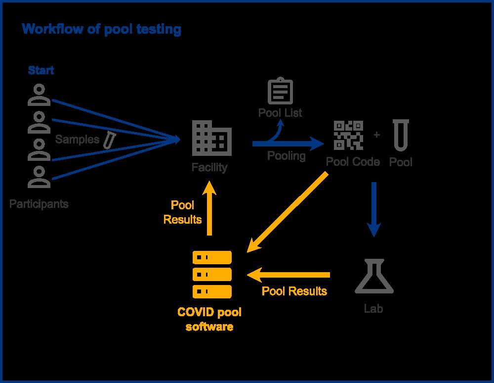 Workflow pool testing