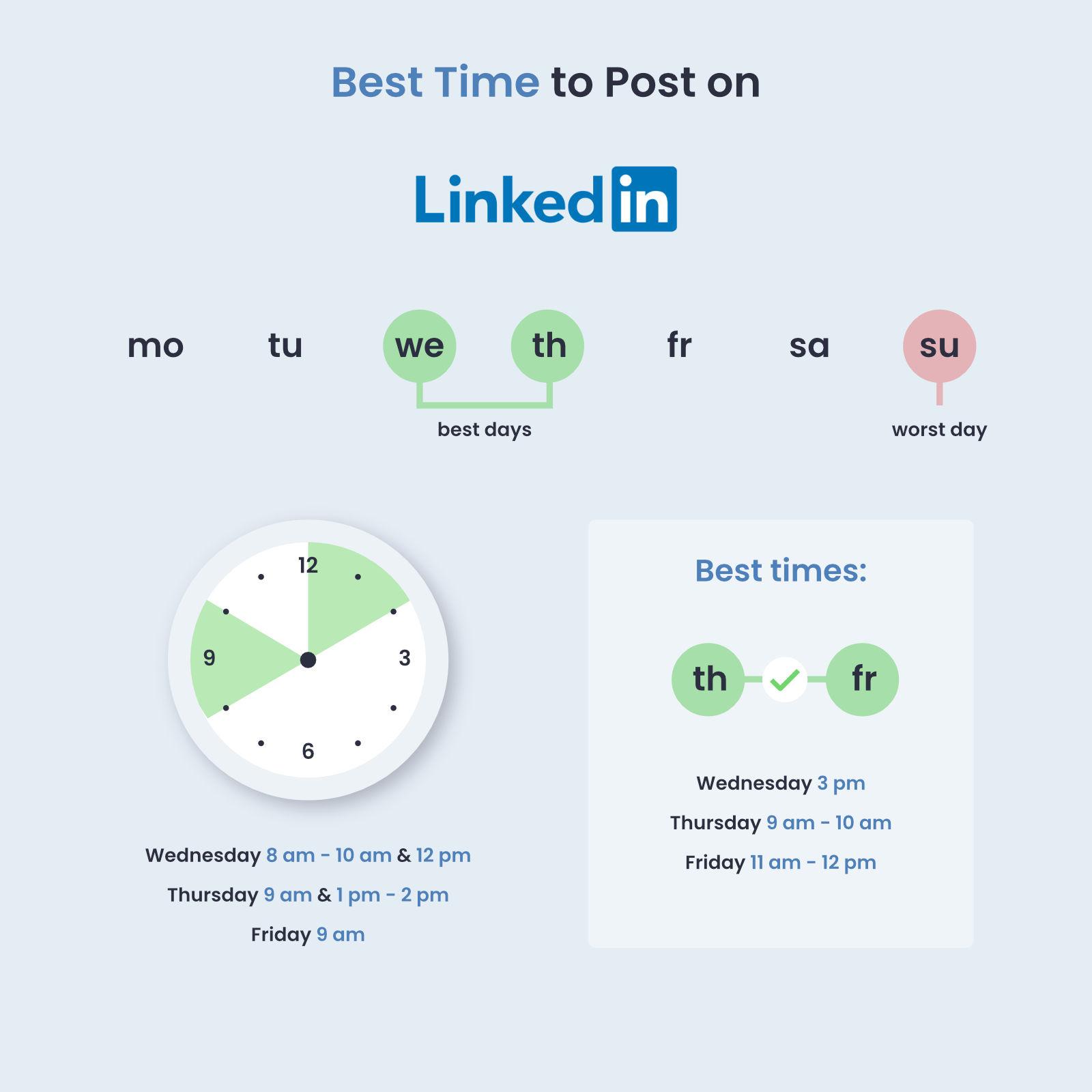 linkedin time to post