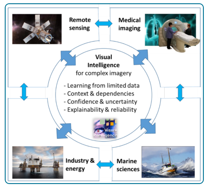 An illustration of the relationship between the research challenges and innovation areas of Visual Intelligence.