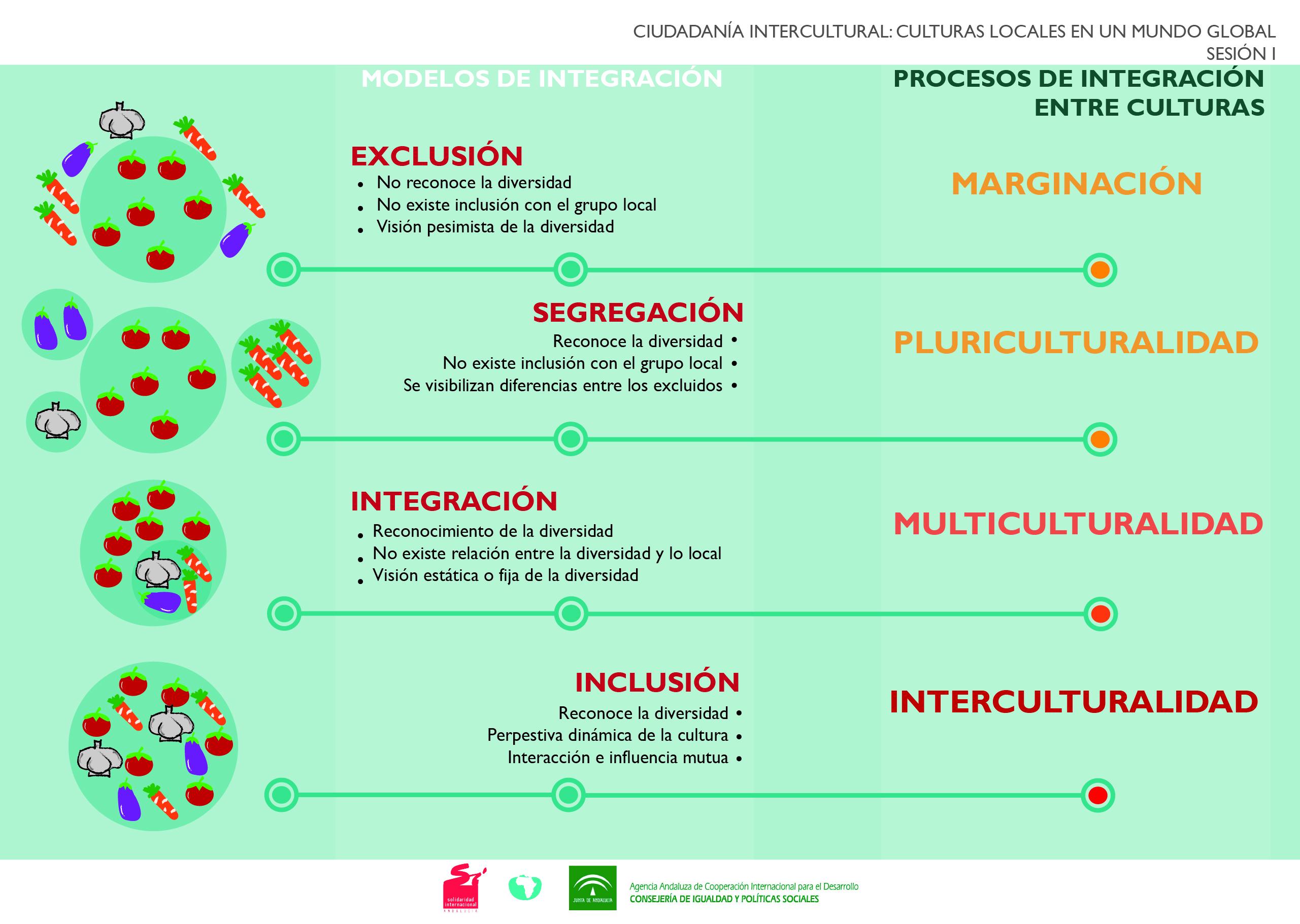 Ficha para trabajar la Interculturalidad en el aula
