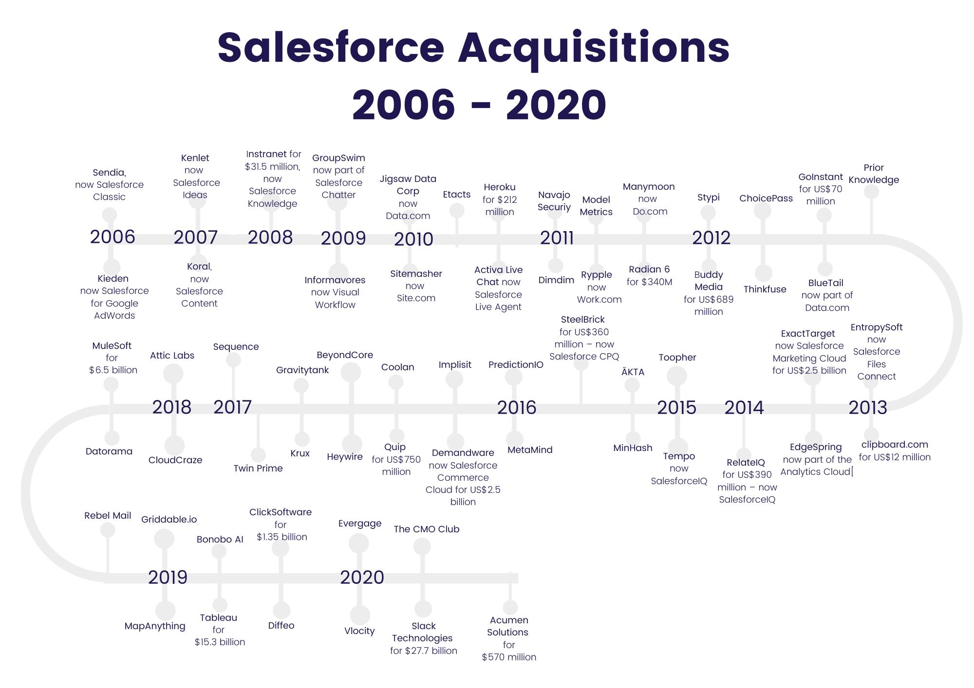 Salesforce-Akquisition