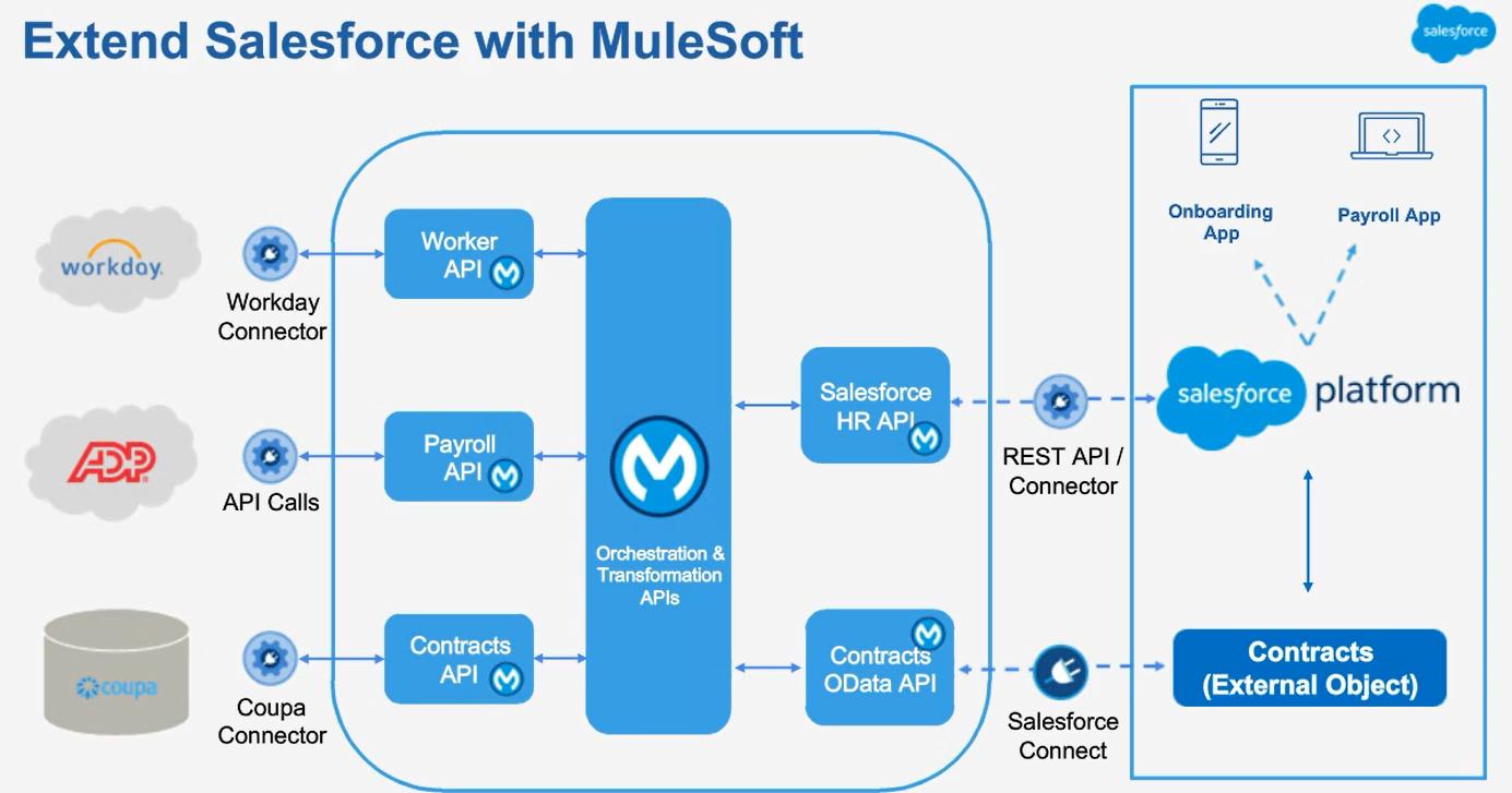 Salesforce and Mulesoft