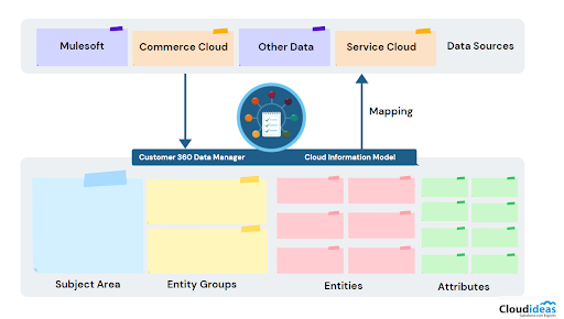 Customer 360 Data Model