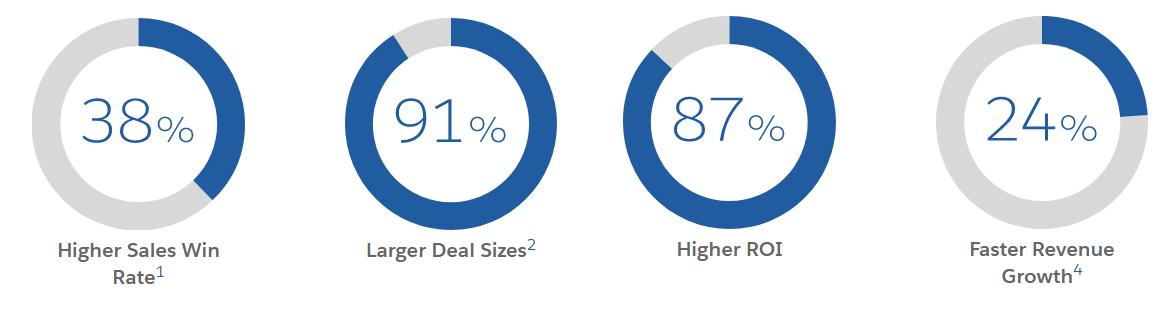 Account Based Marketing KPIs