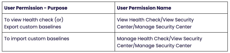 Salesforce Healthcheck