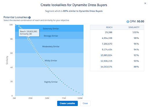 Salesforce-DMP-Lookalike