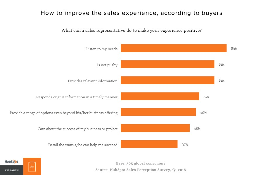 sales qualification tips