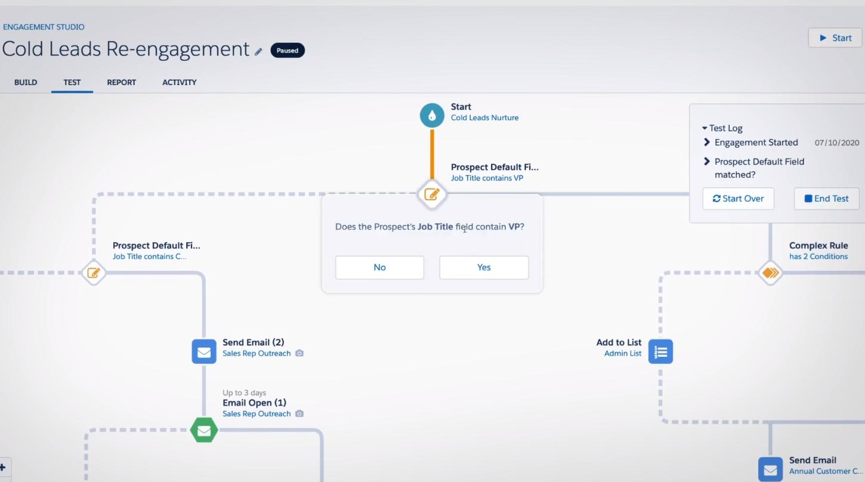Pardot Customer Journey Mapping