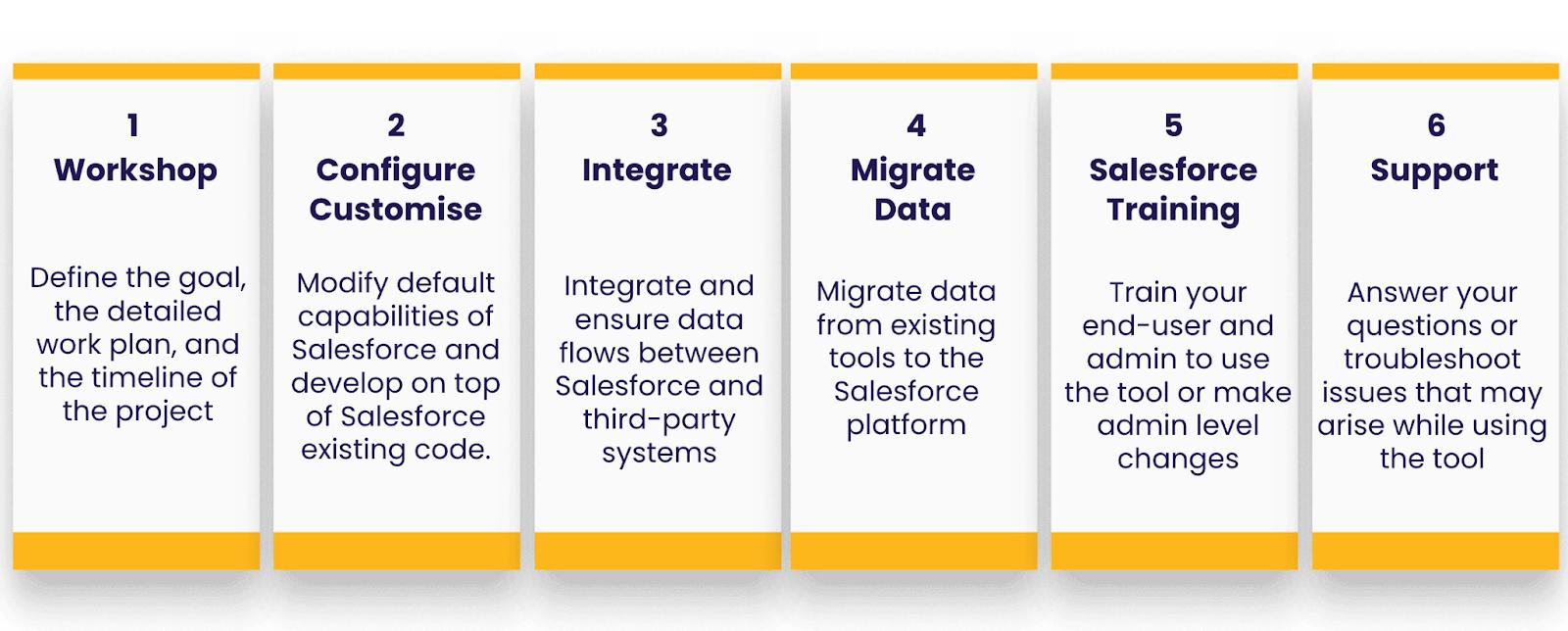 Salesforce-Implementierungsansatz