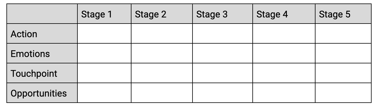 current state customer journey mapping template