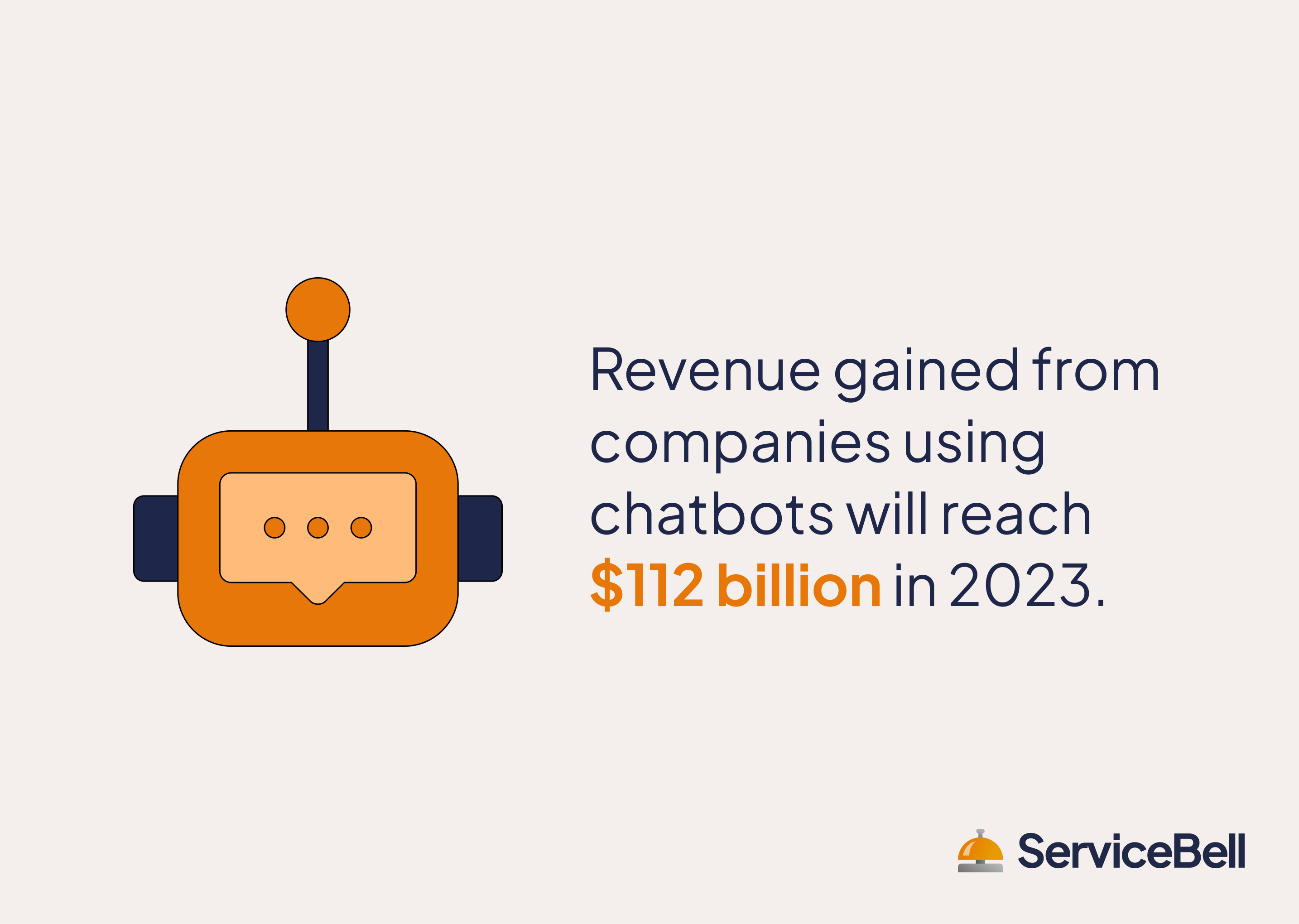 revenue companies gained from using chatbots