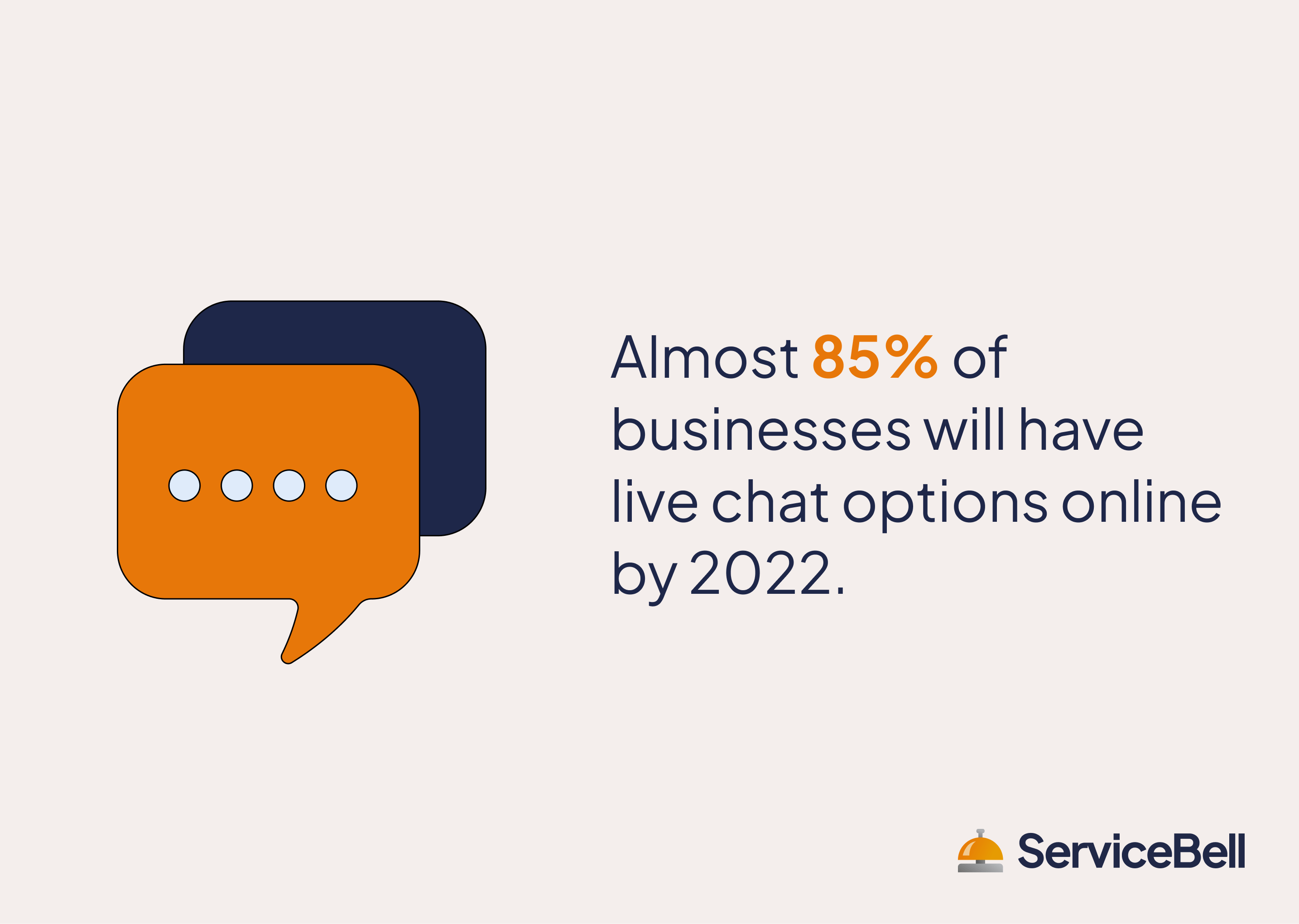 most businesses will have live chat by 2022