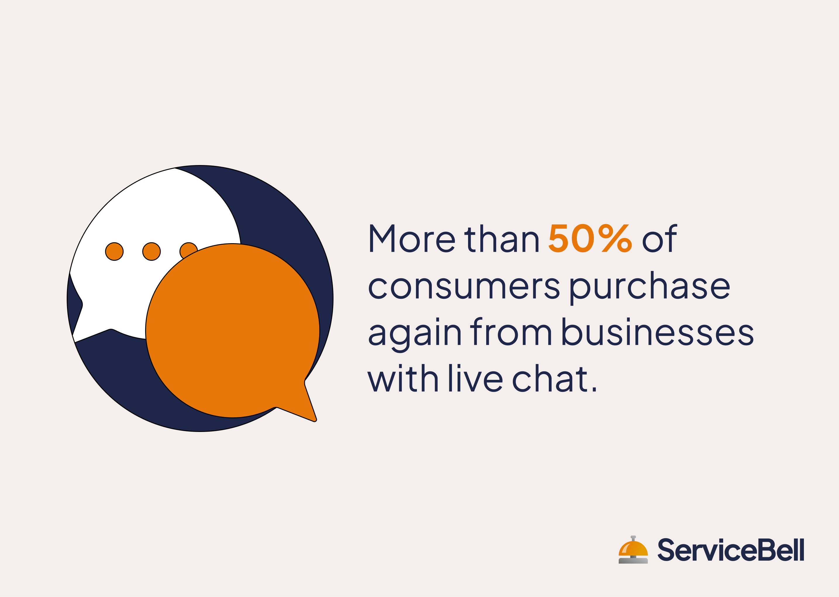 consumers purchase again from businesses with live chat