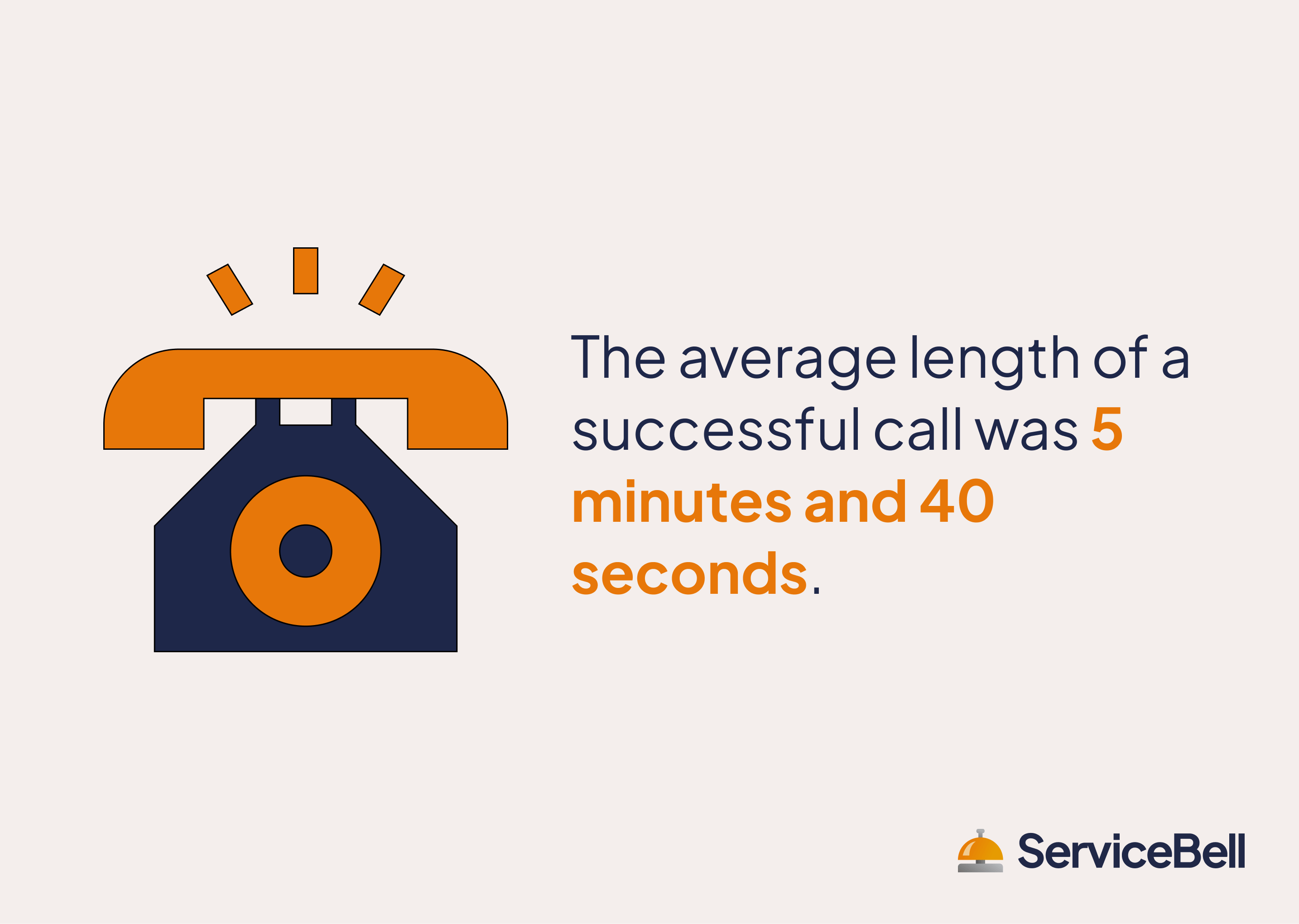 average length of successful call
