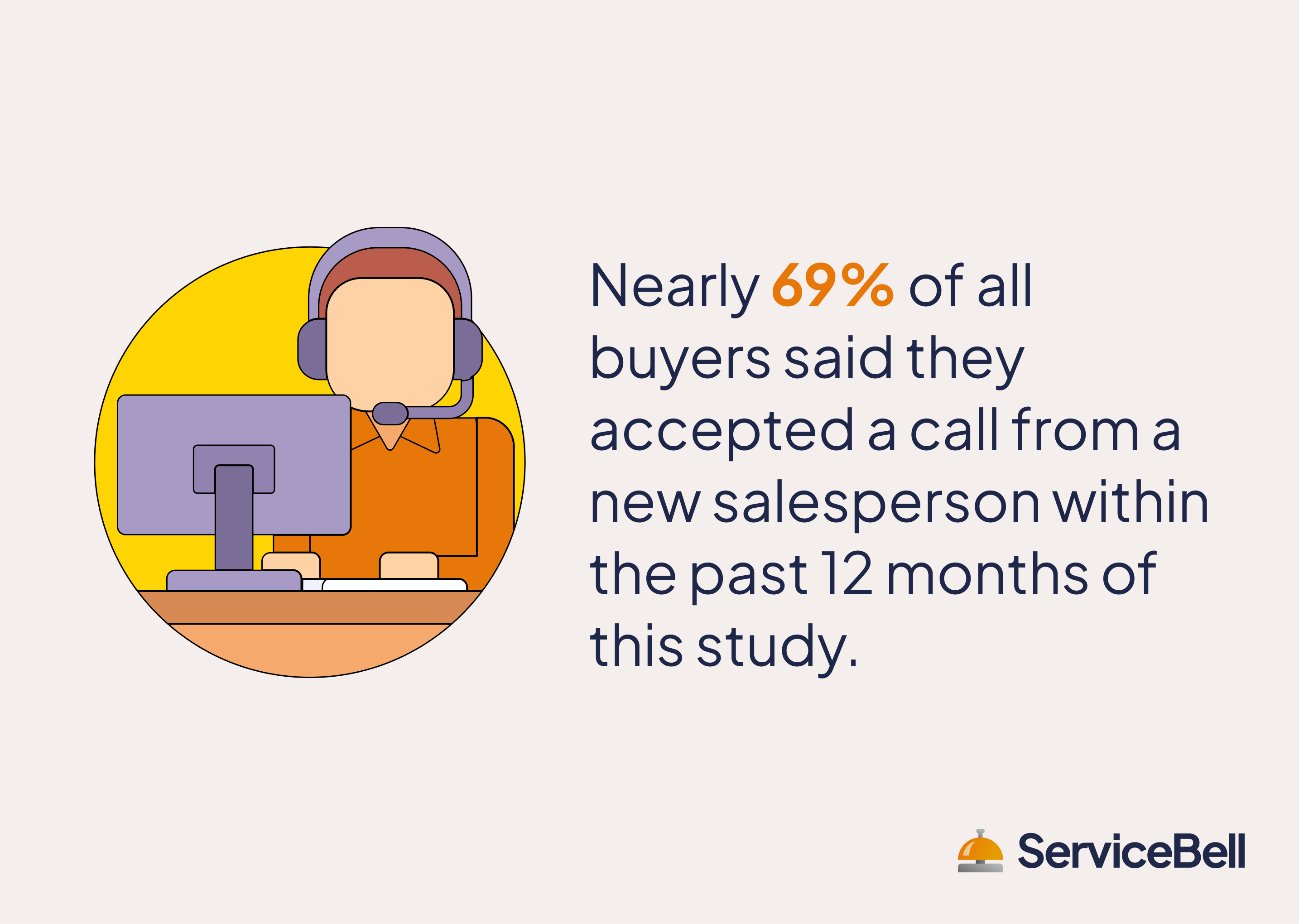 most buyers accept calls from a salesperson