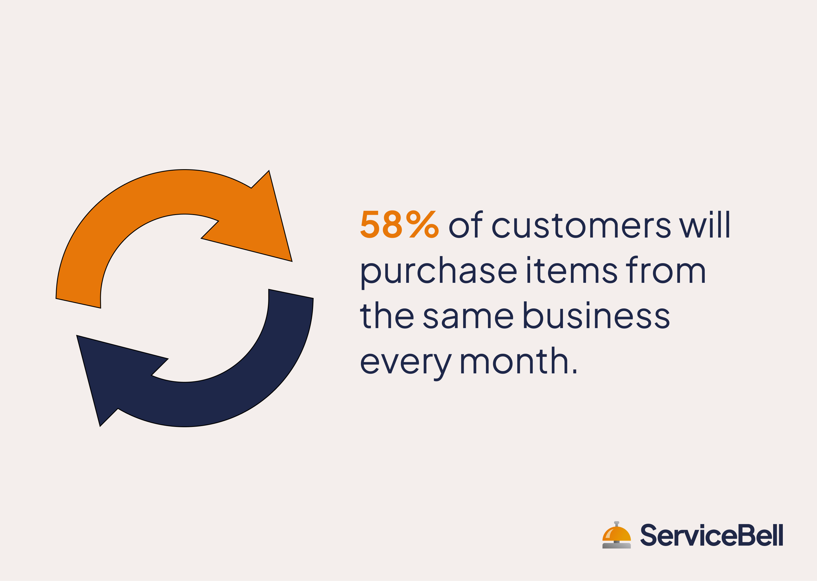 most customers will purchase from the same business