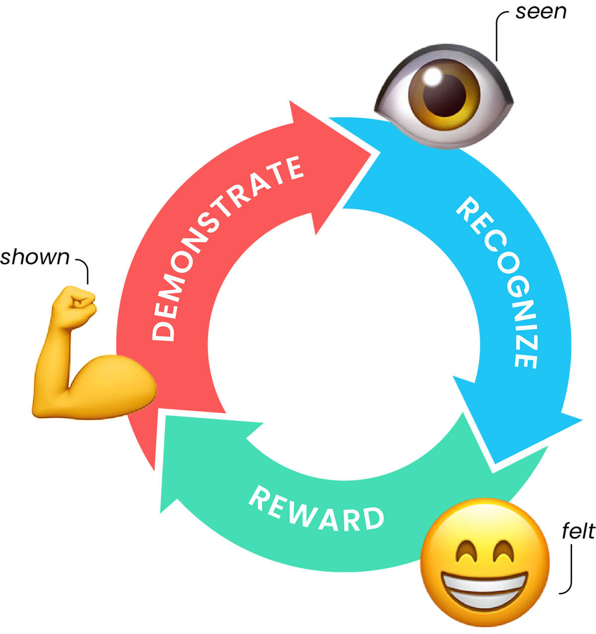 The Value Cycle drives behavior and builds culture.