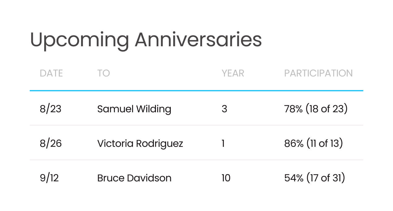 Automating service anniversaries makes sure every event is special.