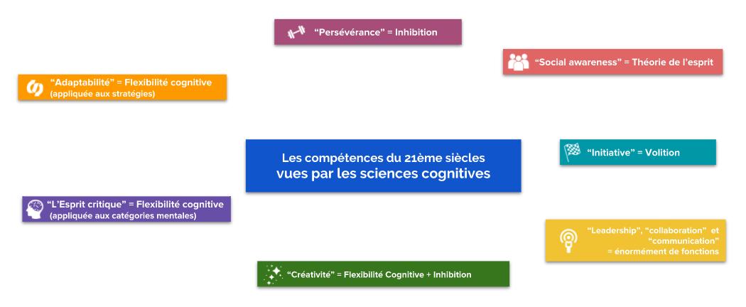 Schéma : fonctions cognitives bien identifiées