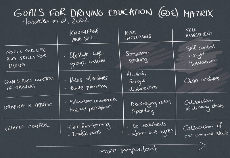Goals of Driver Education (GDE) matrix