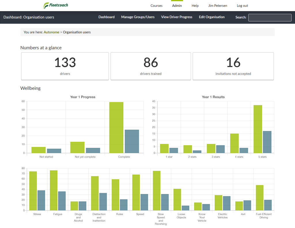 Fleetcoach administrative dashboard