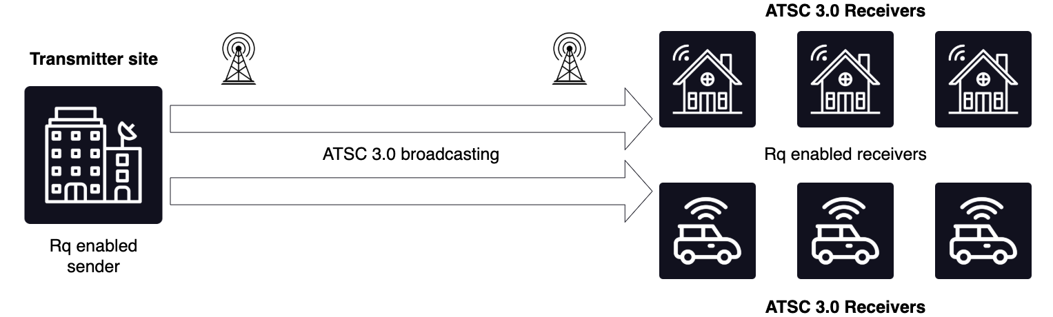 Broadcast Internet diagram