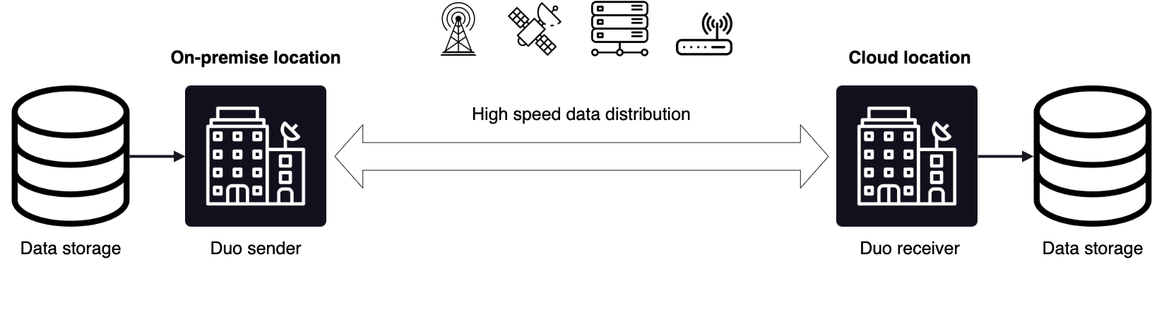 File transfer solution diagram