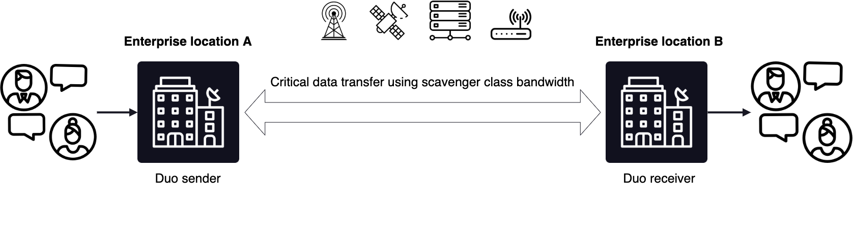 Integration into a SD-WAN diagram