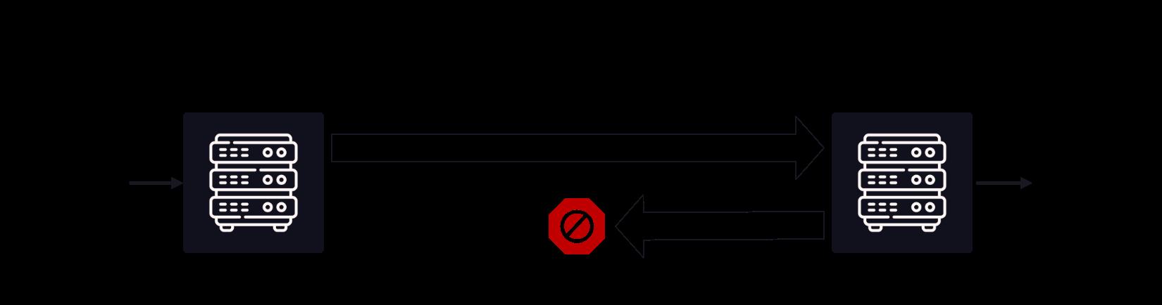 Integration into a data diode diagram