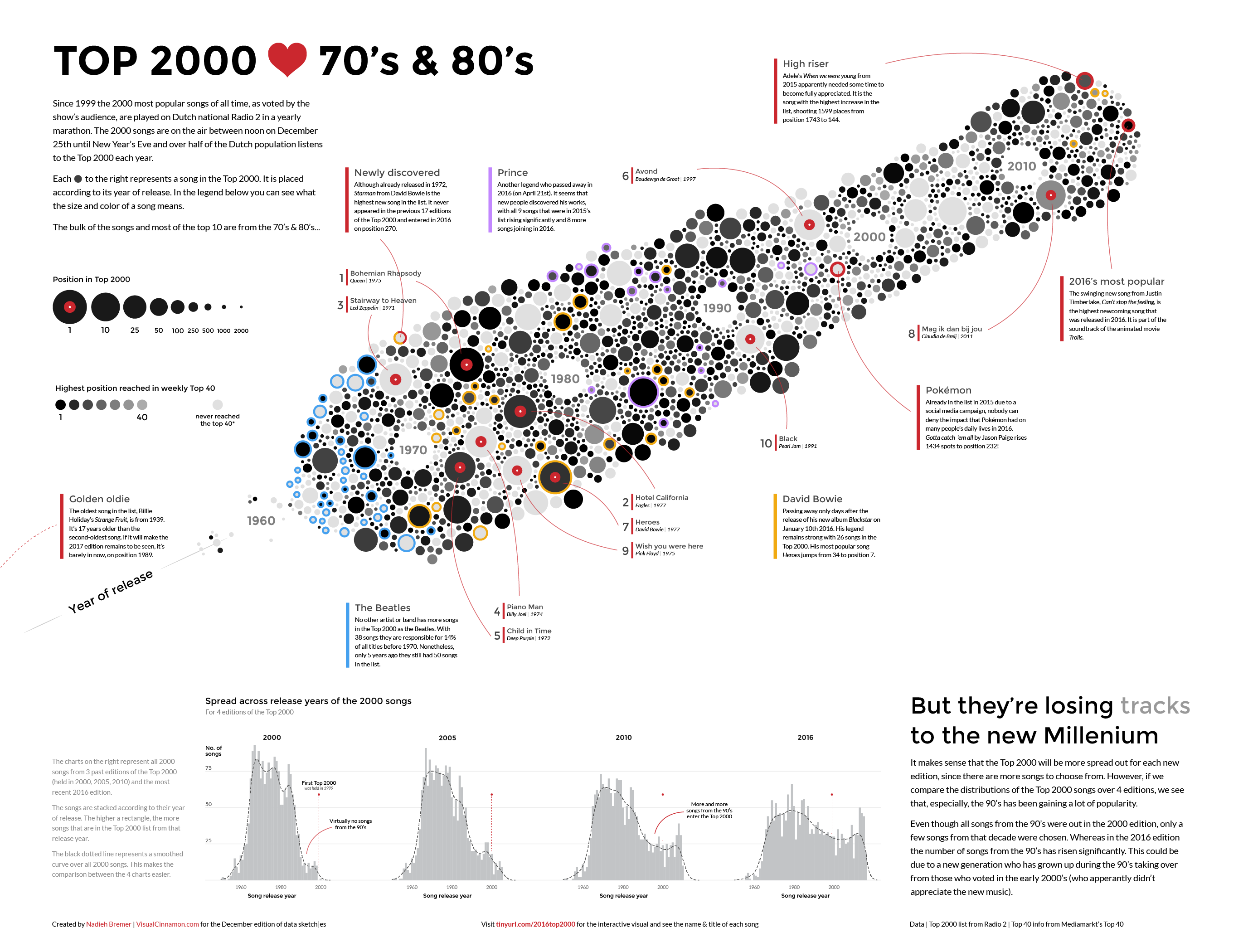 The final infographic about how the Top 2000 lives the 70s and 80s