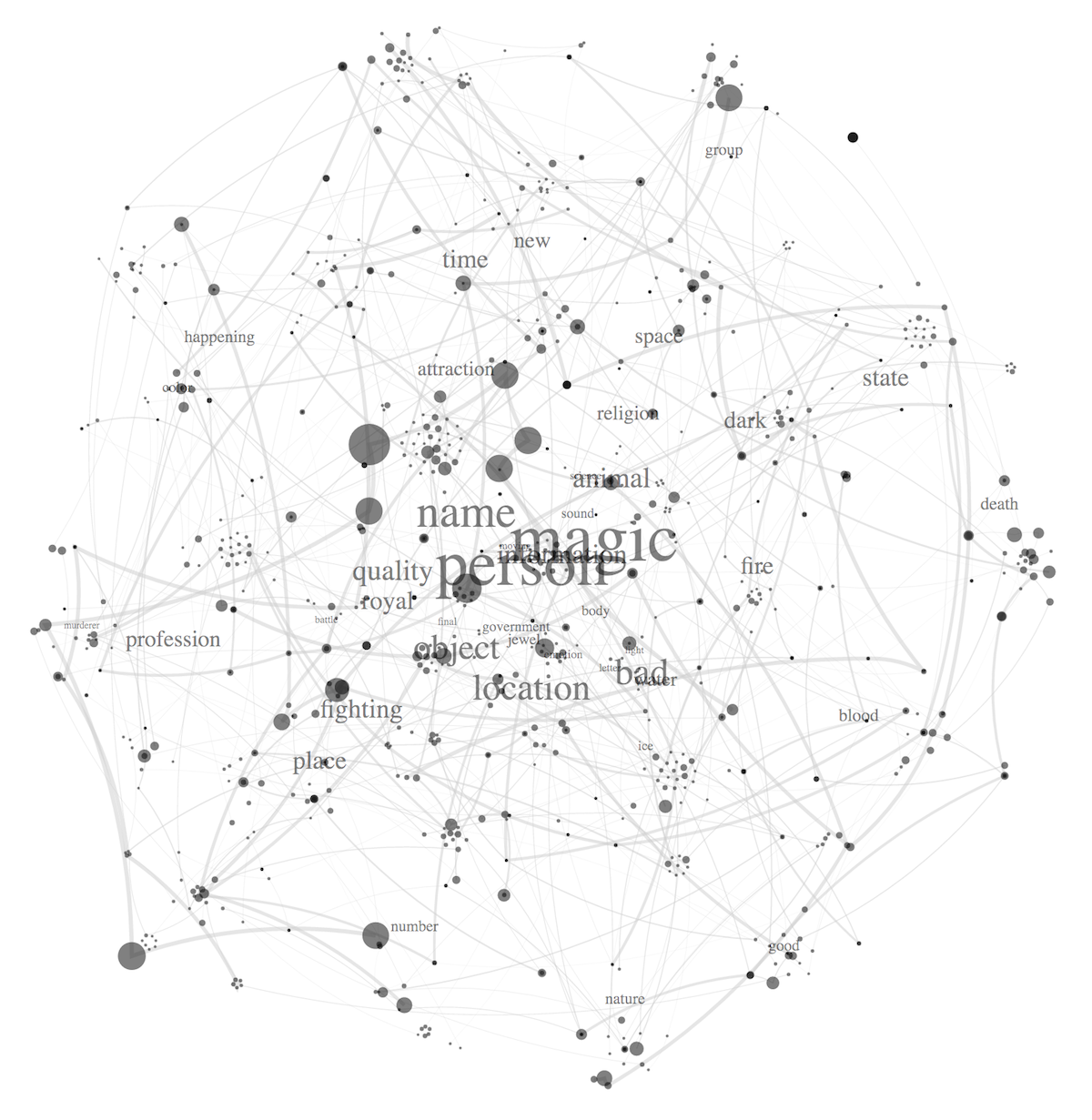 Books plotted and the most common terms