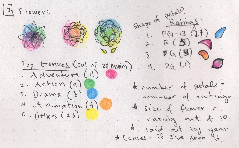 Sketch of summer flowers idea