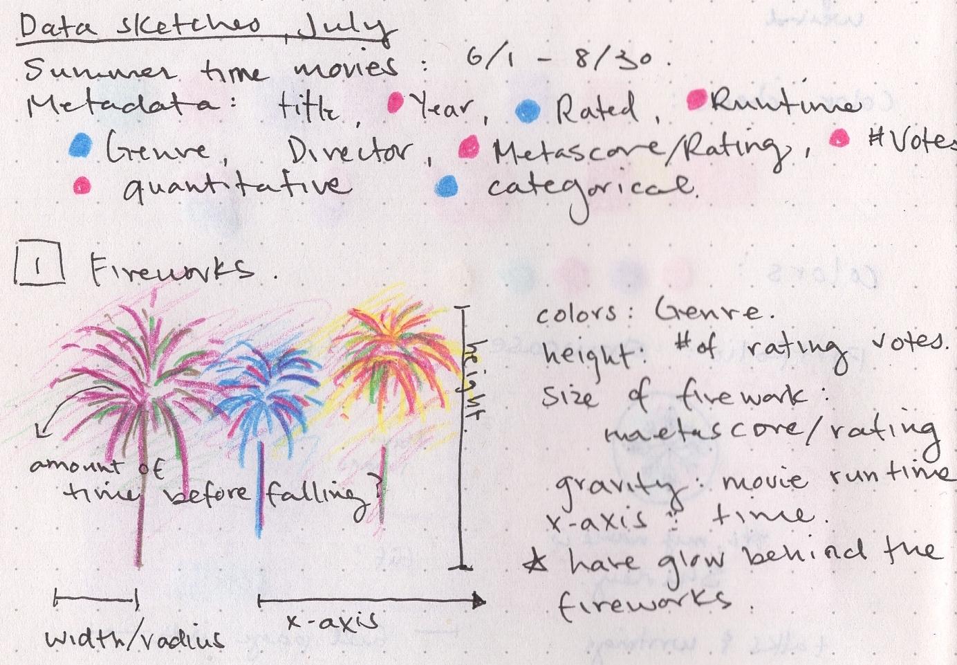 Sketch of fireworks idea