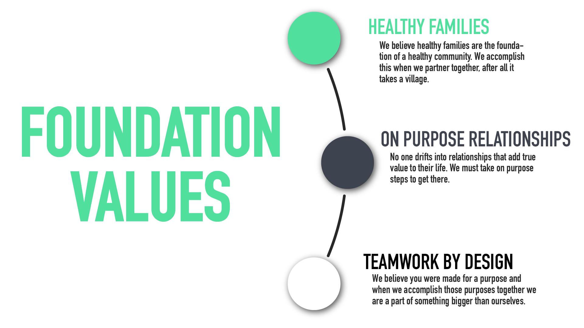 Foundation Values