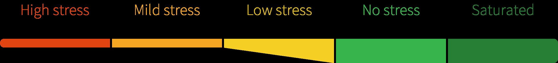 Phtech stress levels