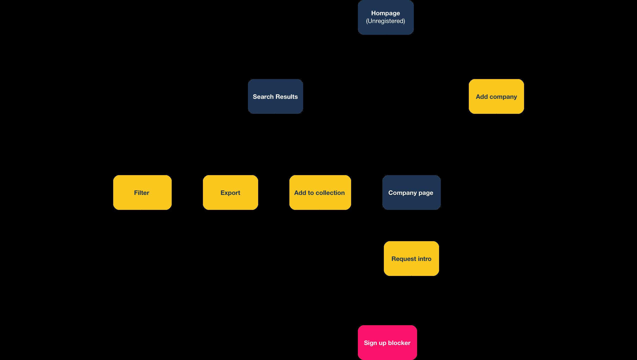 Start-Up Nation Finder old user flow