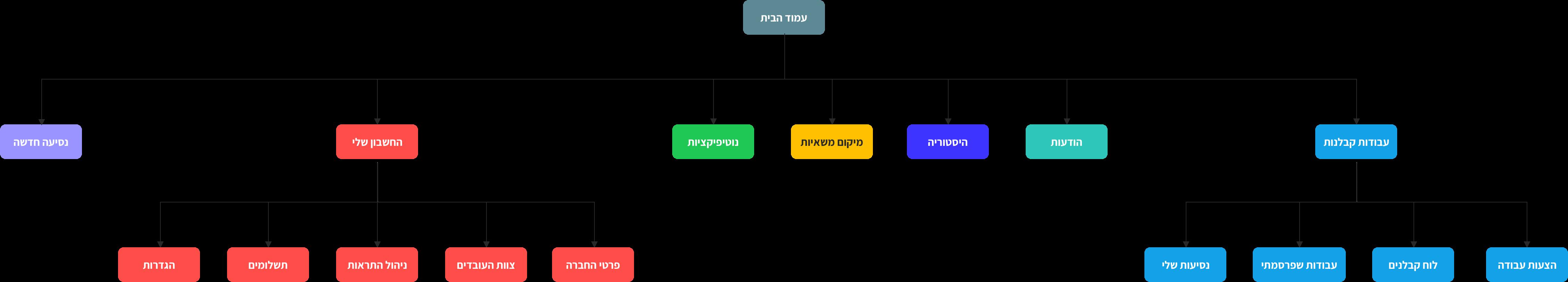 Trucknet architecture