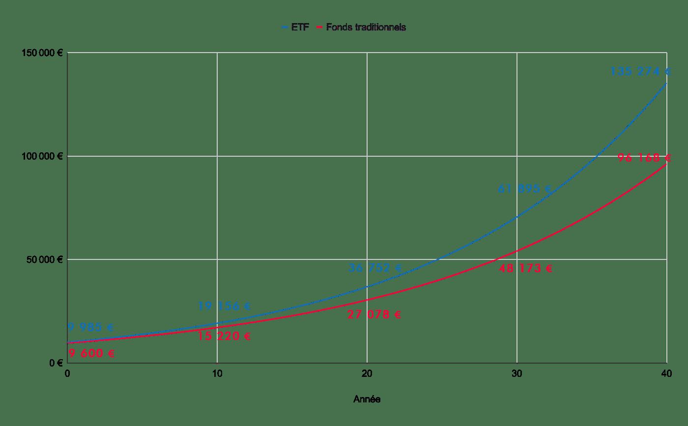 Différence de performances sur 40 ans entre un EF à 01.25% de frais et un fonds à 1% de frais