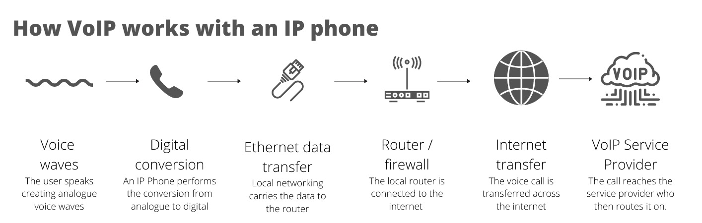 How VoIP works with an IP phone