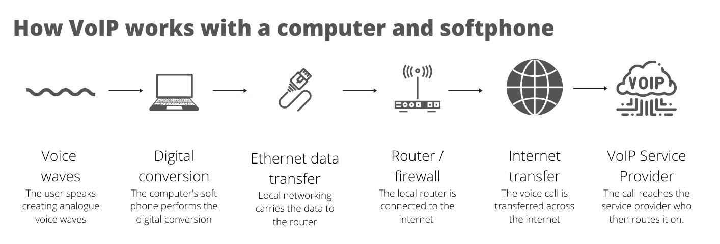 How VoIPworks with a computer and softphone