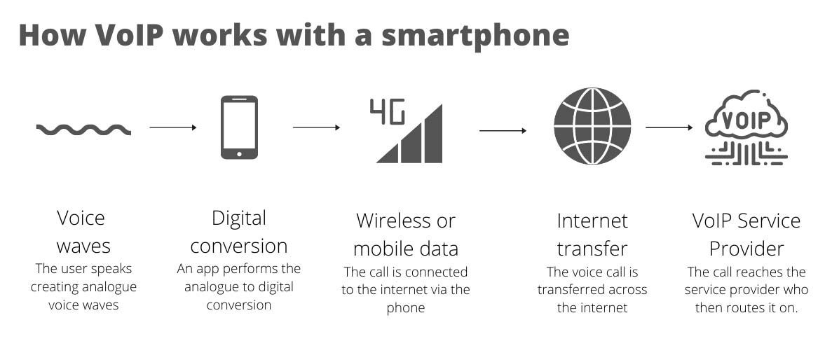 How VoIPworks with a smartphone