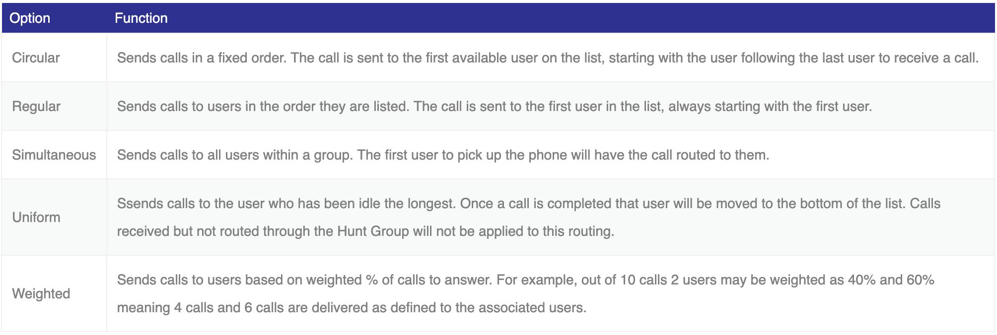 call centre options