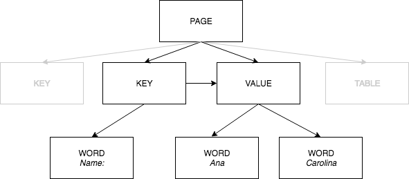 Textract page object model