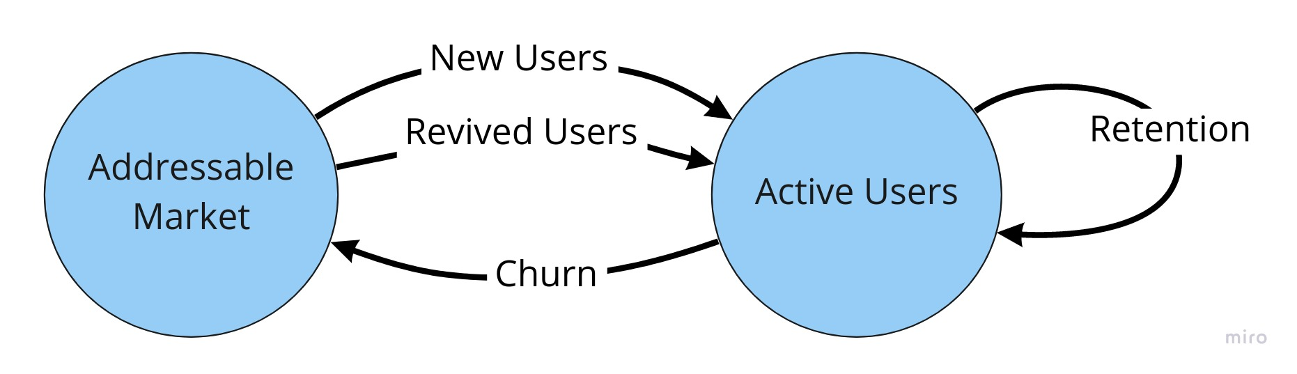 growth accounting schematic