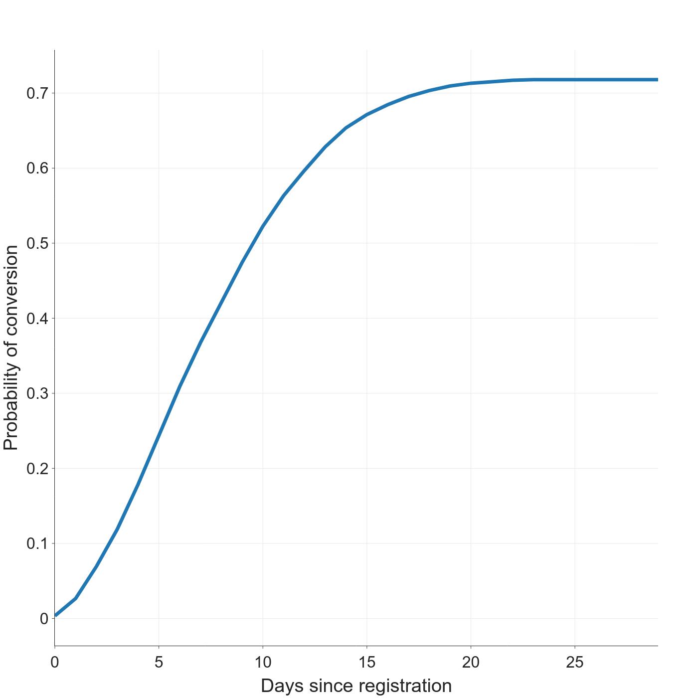 conversion curve demo