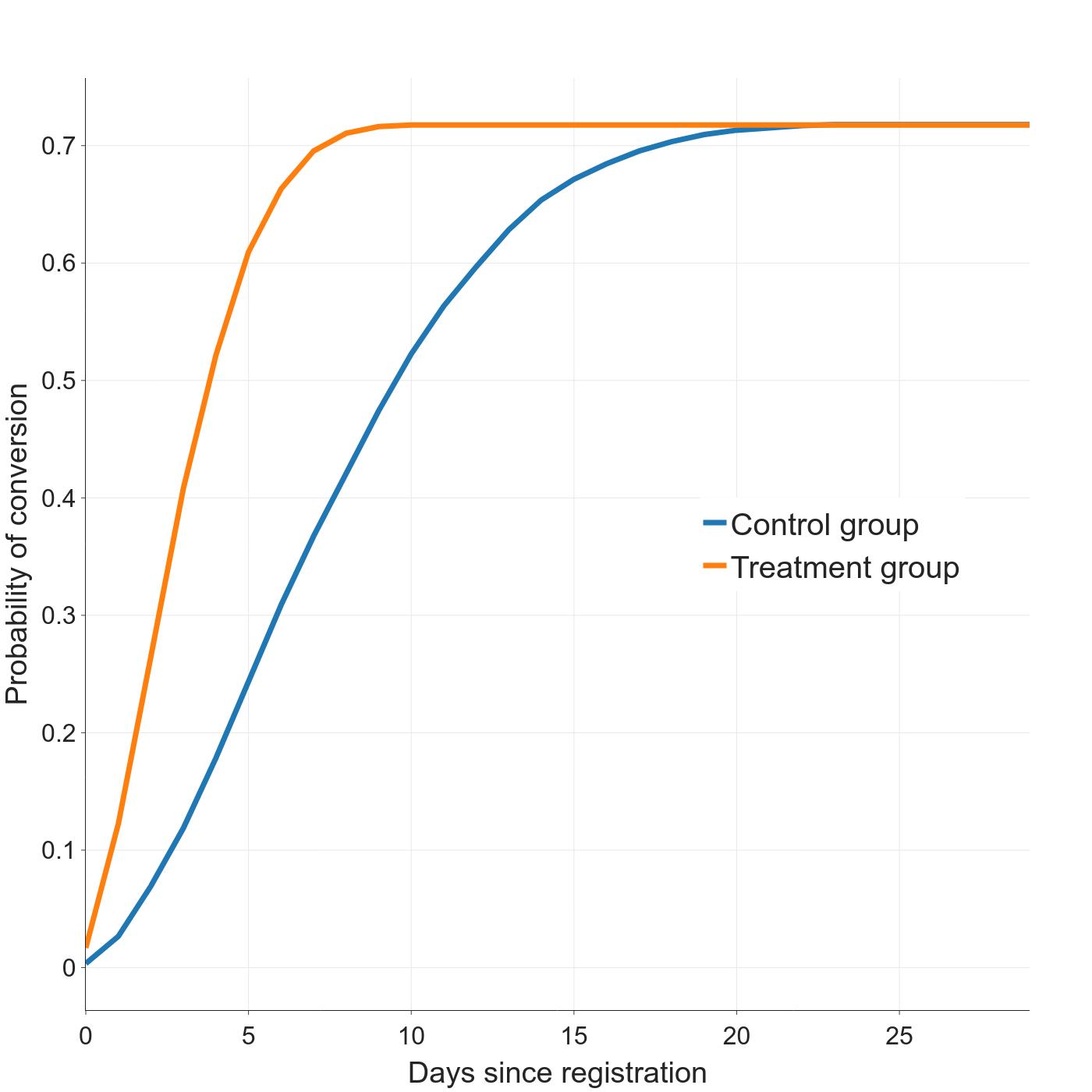 cohorted conversion curves