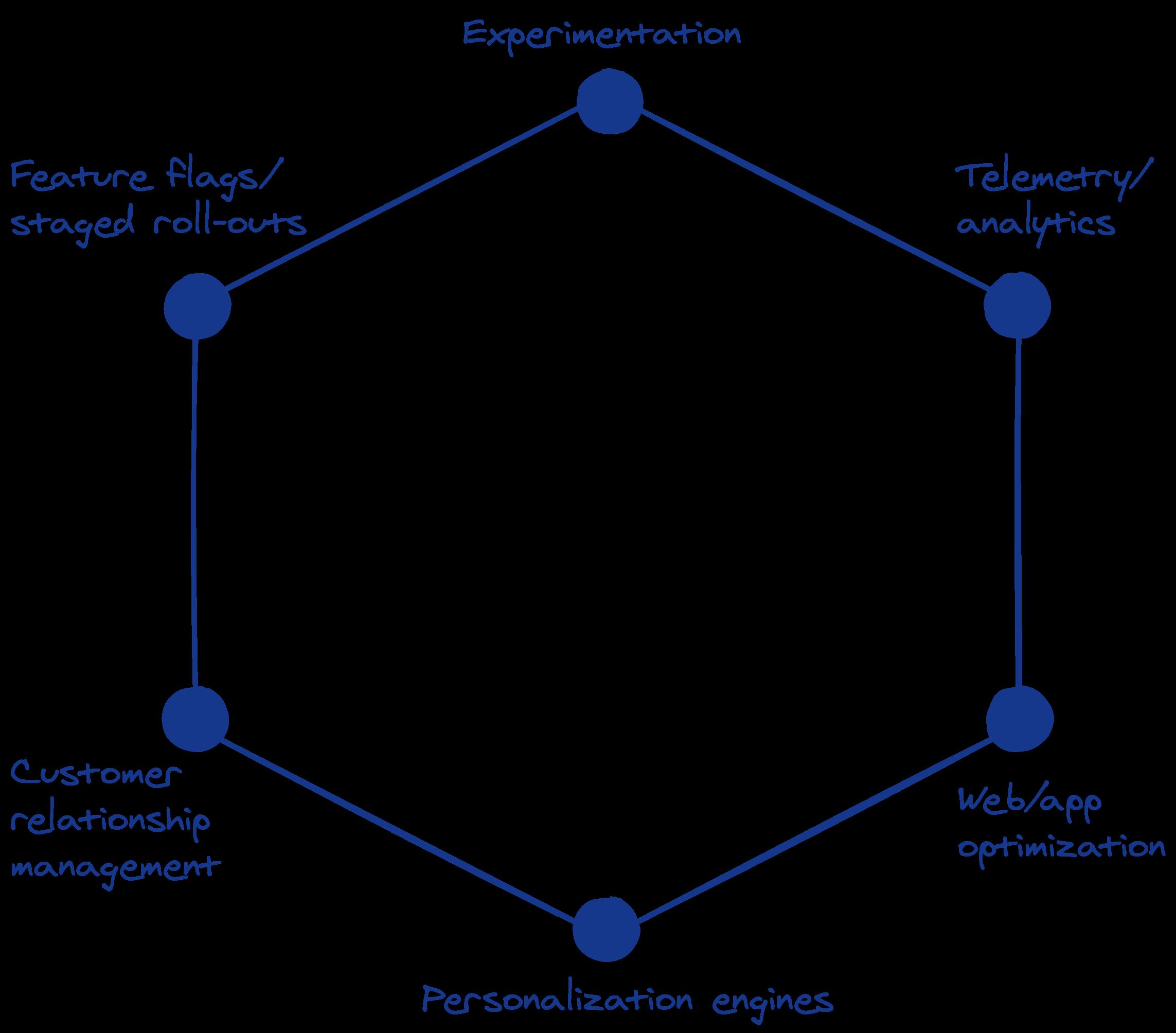 Experiment platform marketplace schematic