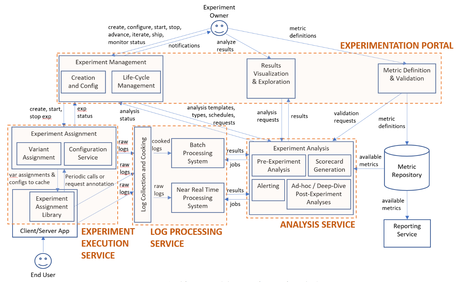 Microsoft experiment platform architecture